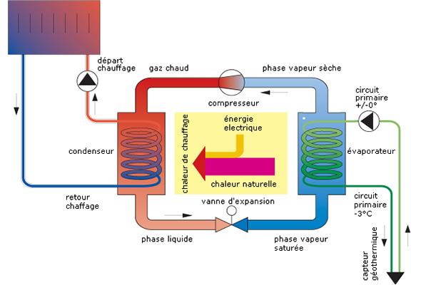 climatisation 86